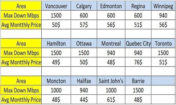 هزینه اینترنت در کانادا به طور میانگین چقدر است ؟